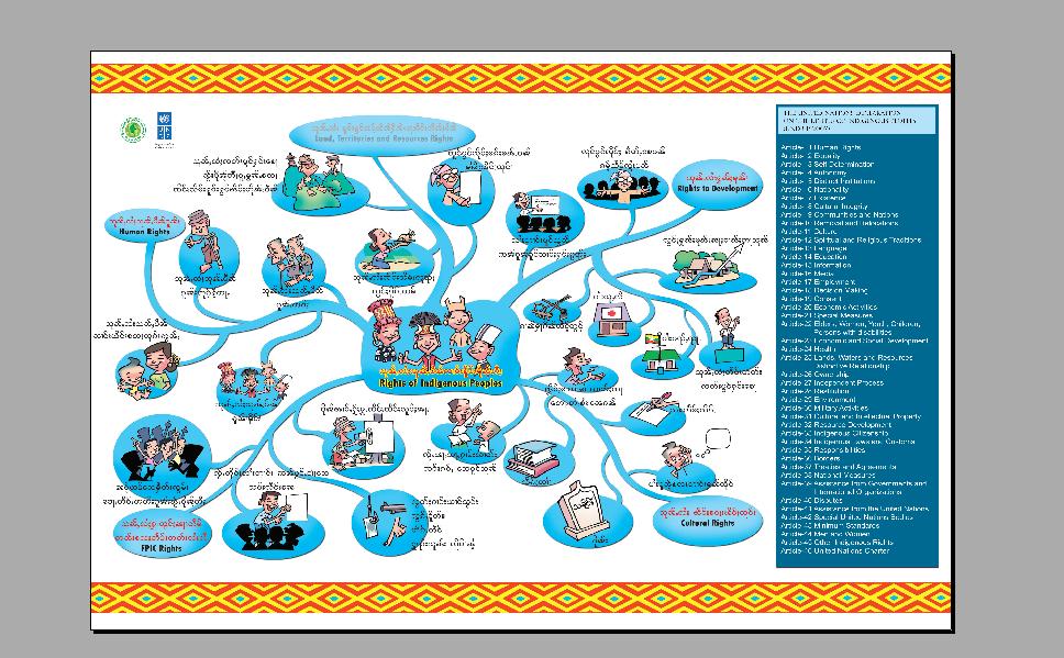 UNDRIP Poster (Shan Language)